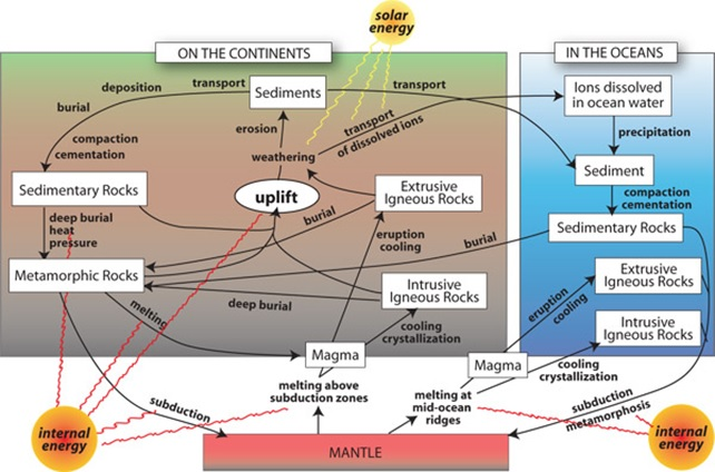Lithosphere mr smiths earth environmental science class the rock cycle schematic sketch you will be required to reproduce the rock cycle from memory the schematic sketch that i provided you will be your best ccuart Image collections